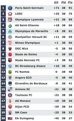 Tabla de posiciones última fecha Ligue 1 2018/19
