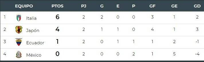 Mundial Sub 20 grupo B