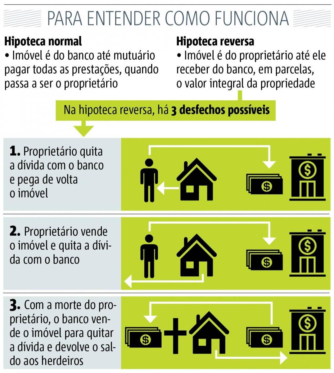 hipoteca reversa