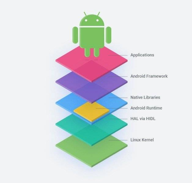 AOSP: El Android