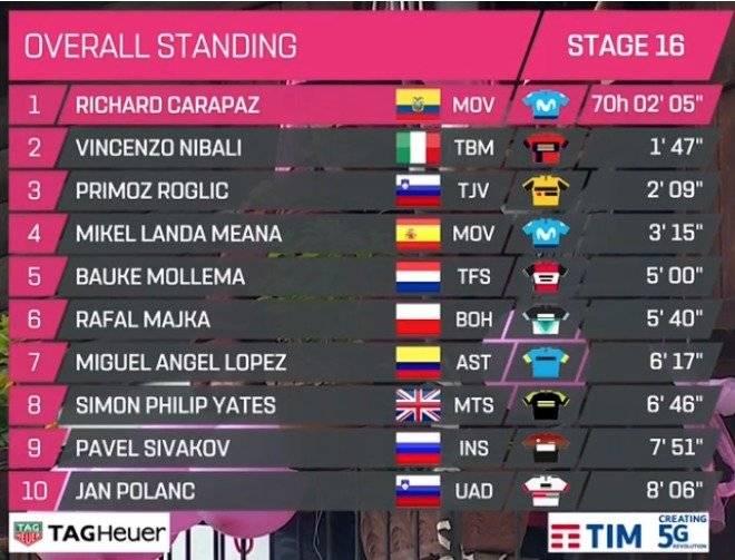 Giro de Italia 2018 etapa 16