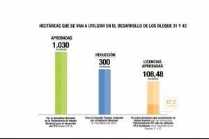Gobierno Nacional incrementa la Zona Intangible Tagaeri - Taromenane en diez