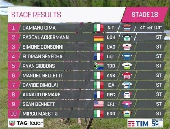 Etapa 18 del Giro de Italia