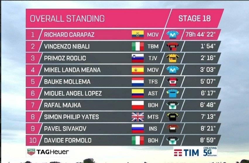 Tabla general Giro de Italia