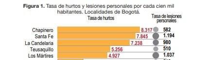 Captura de pantalla // Informe veeduriadistrital.gov.co