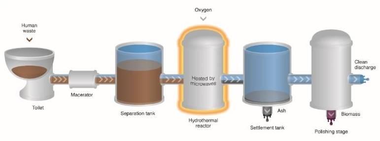 Compañía trabaja en un inodoro capaz de vaporizar tus desechos y producir agua limpia