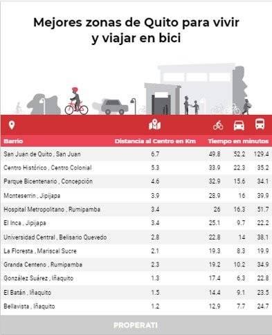 ¿Cuánto tiempo te lleva movilizarte en bicicleta en Quito?