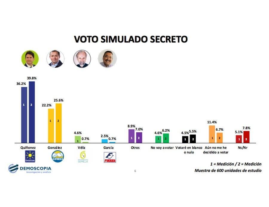 Encuesta de Demoscopia sobre candidatos a alcalde