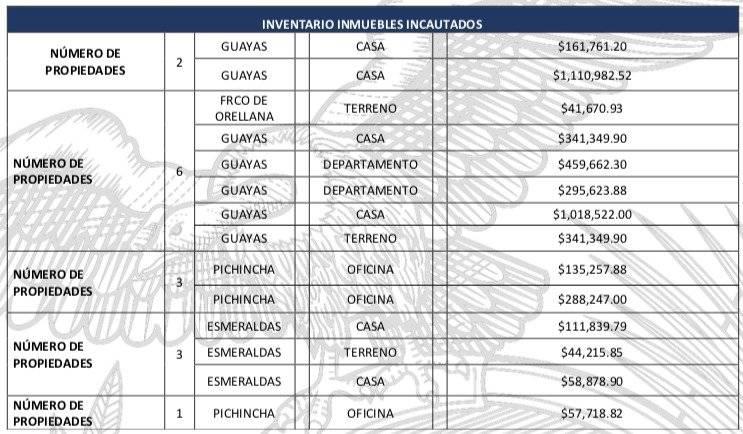 """Estos son los """"lujosos"""" bienes recuperados por el caso de corrupción de Petroecuador"""