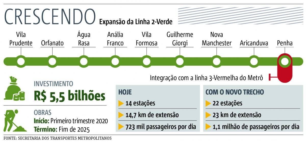 Metrô linha 2-Verde expansão