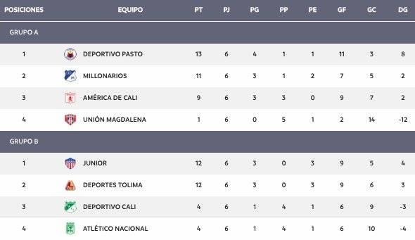 Tabla cuadrangulares Liga Águila 1-2019