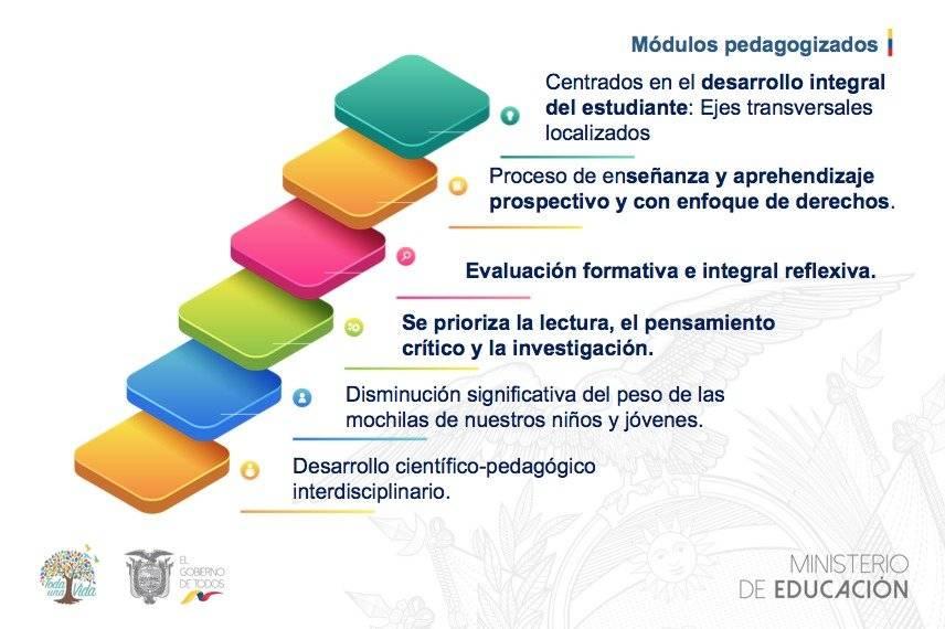 Ministerio De Educación Presentó Los Nuevos Módulos