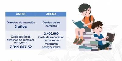 Módulos pedagógicos para estudiantes