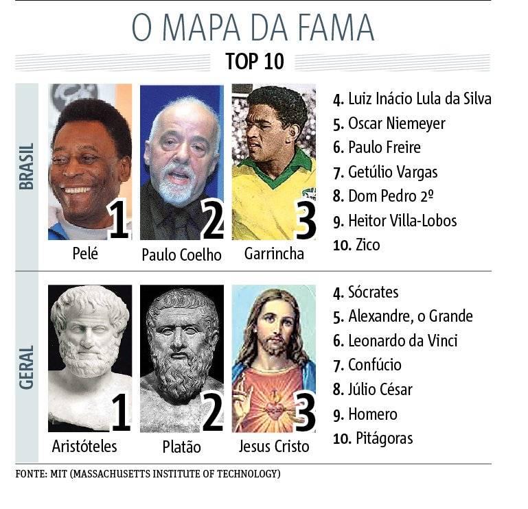 MAPA DA FAMA