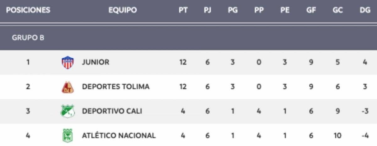 Tabla Grupo B Liga Águila 1-2019