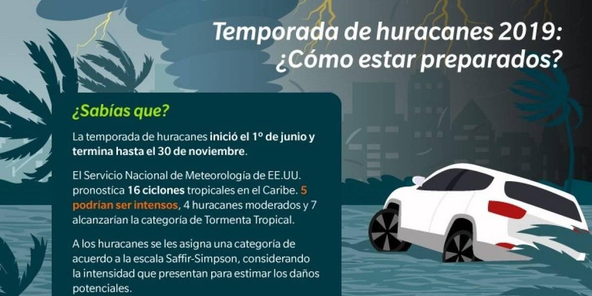 Negocios en riesgo: se pronostican 5 huracanes intensos en el caribe