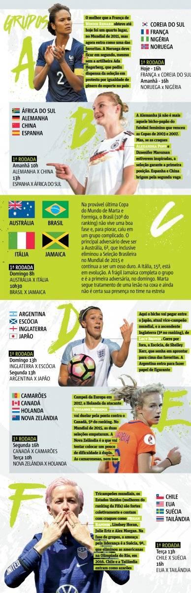 Copa do Mundo Feminina 2019 jogos da primeira rodada
