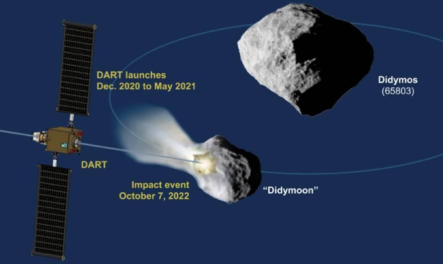 La NASA pretende atacar un asteroide para probar una posible estrategia de defensa planetaria