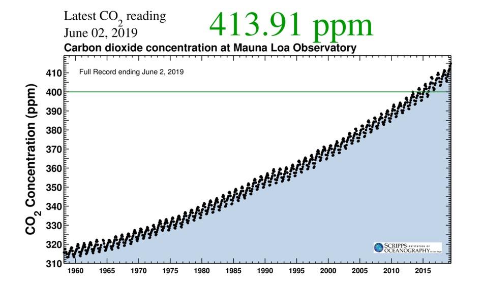 Los niveles de CO2 en la Tierra han alcanzado en el último tiempo cifras preocupantes