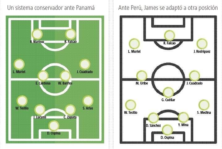 Posible alineación de Colombia vs Argentina