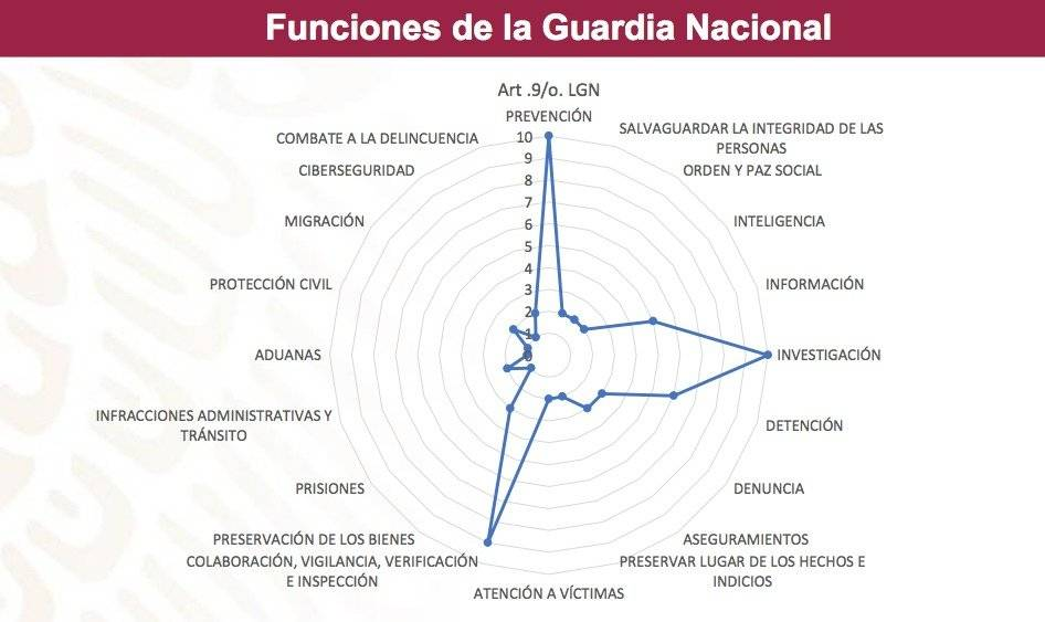 Funciones Guardia Nacional