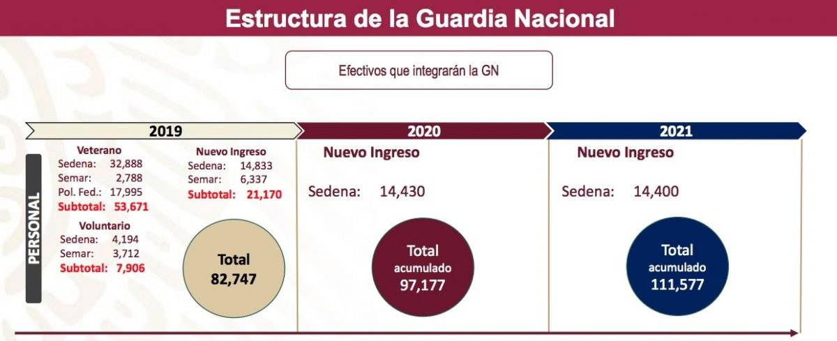 Estructura Guardia Nacional