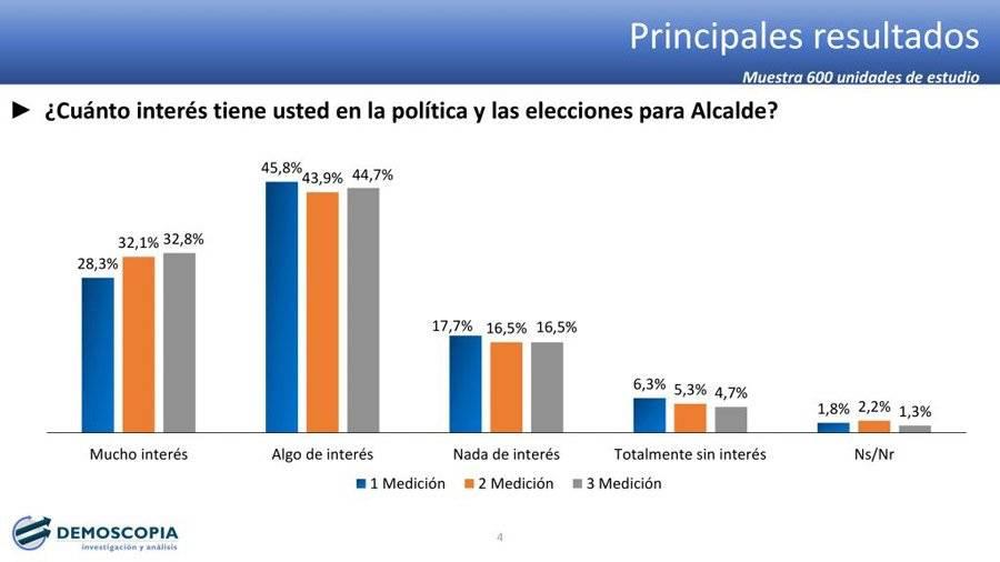¿Cuánto interés tiene usted en la política y las eleciones para alcalde?