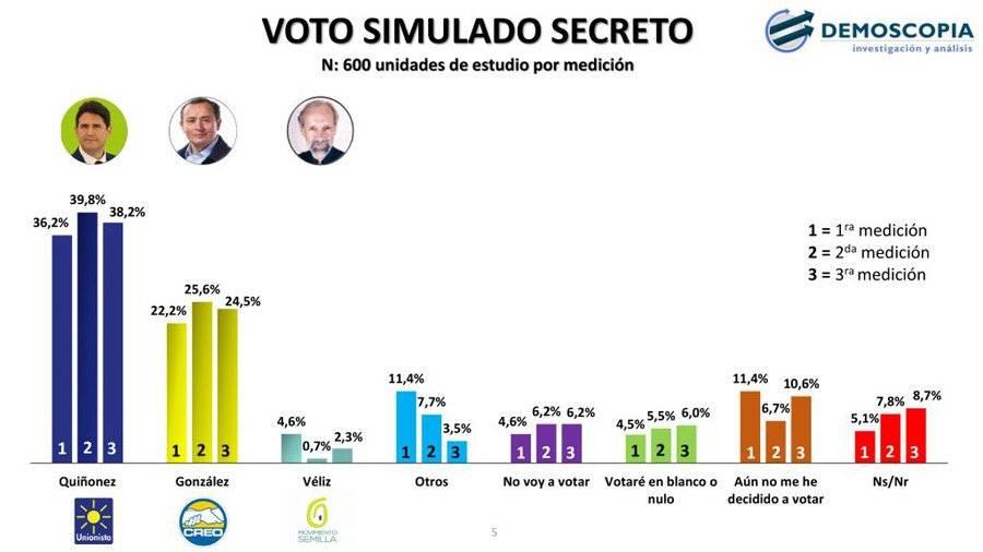 Voto simulado secreto