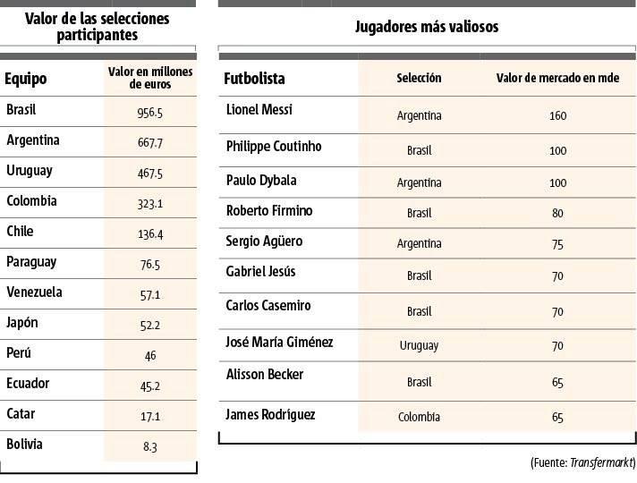 selecciones más valiososas Copa América