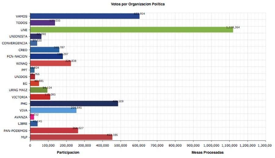 Resultados parciales del TSE de candidatos a presidente
