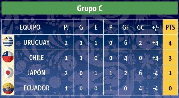 Tabla Posiciones Grupo C Copa América Brasil 2019 Fecha 2