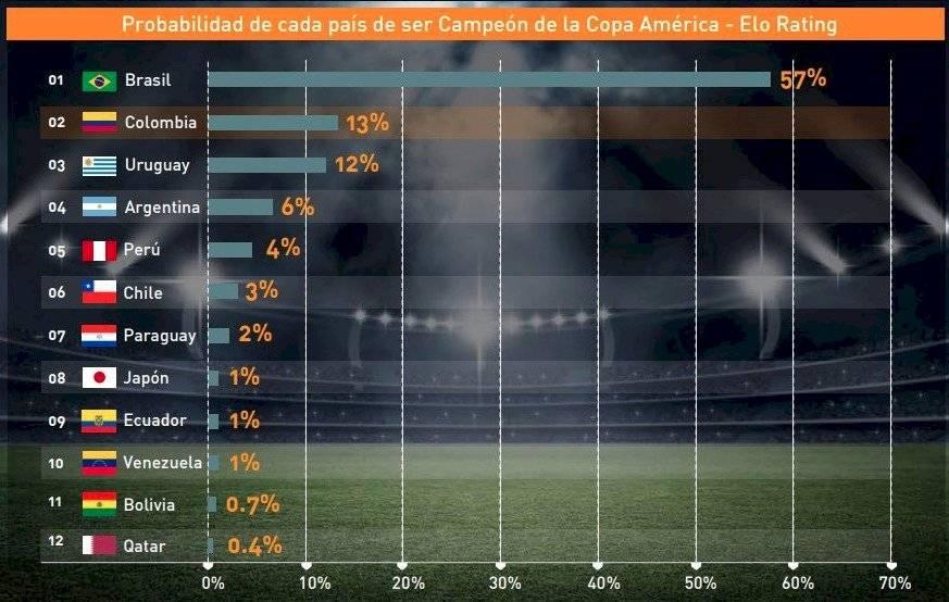 1. Probabilidades de Colombia en Copa América Brasil 2019