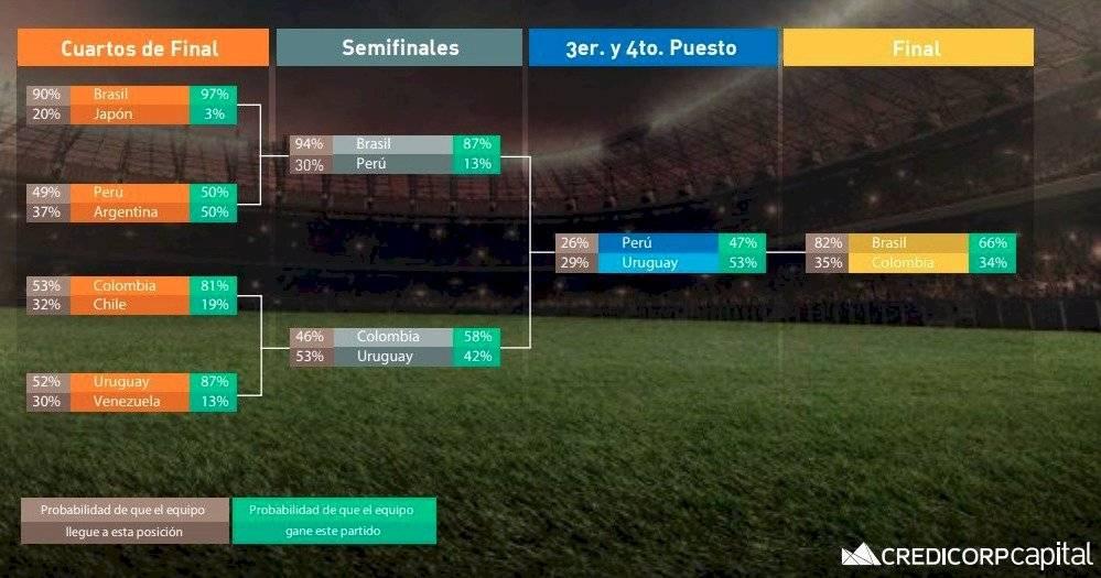 2. Probabilidades de Colombia en Copa América Brasil 2019