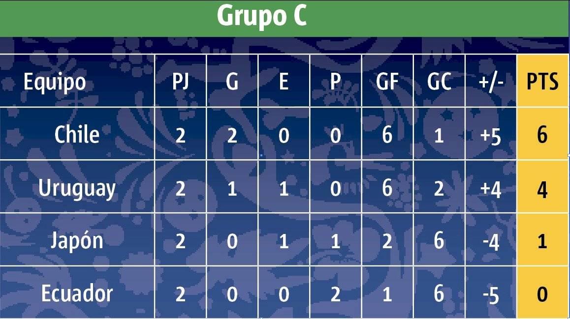 tabla grupo c ecuador vs chile