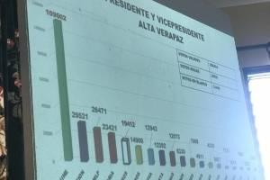 Sandra Torres se reúne con alcaldes electos de Alta Verapaz.