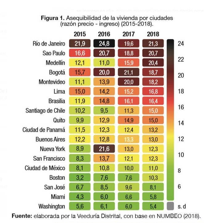 Precios de la vivienda en Bogotá