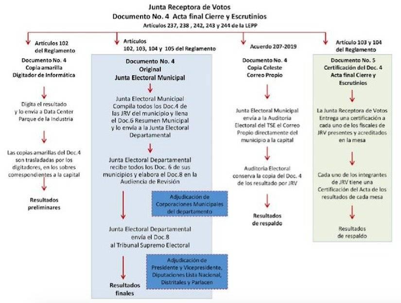 proceso de conteo de votos durante elecciones en Guatemala