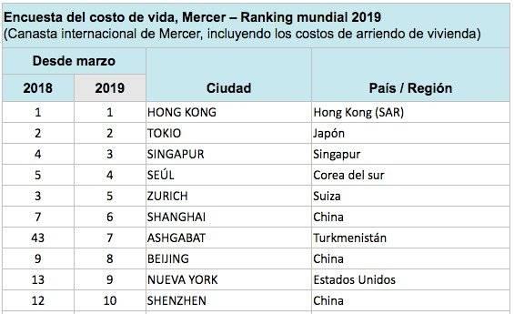 Ranking Mercer