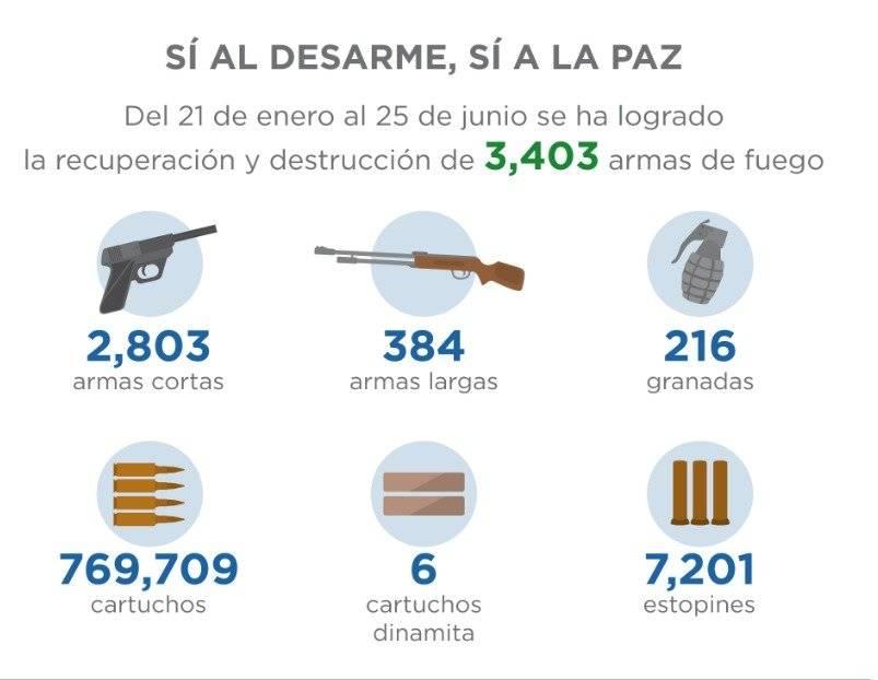 Programa Sí al desarme