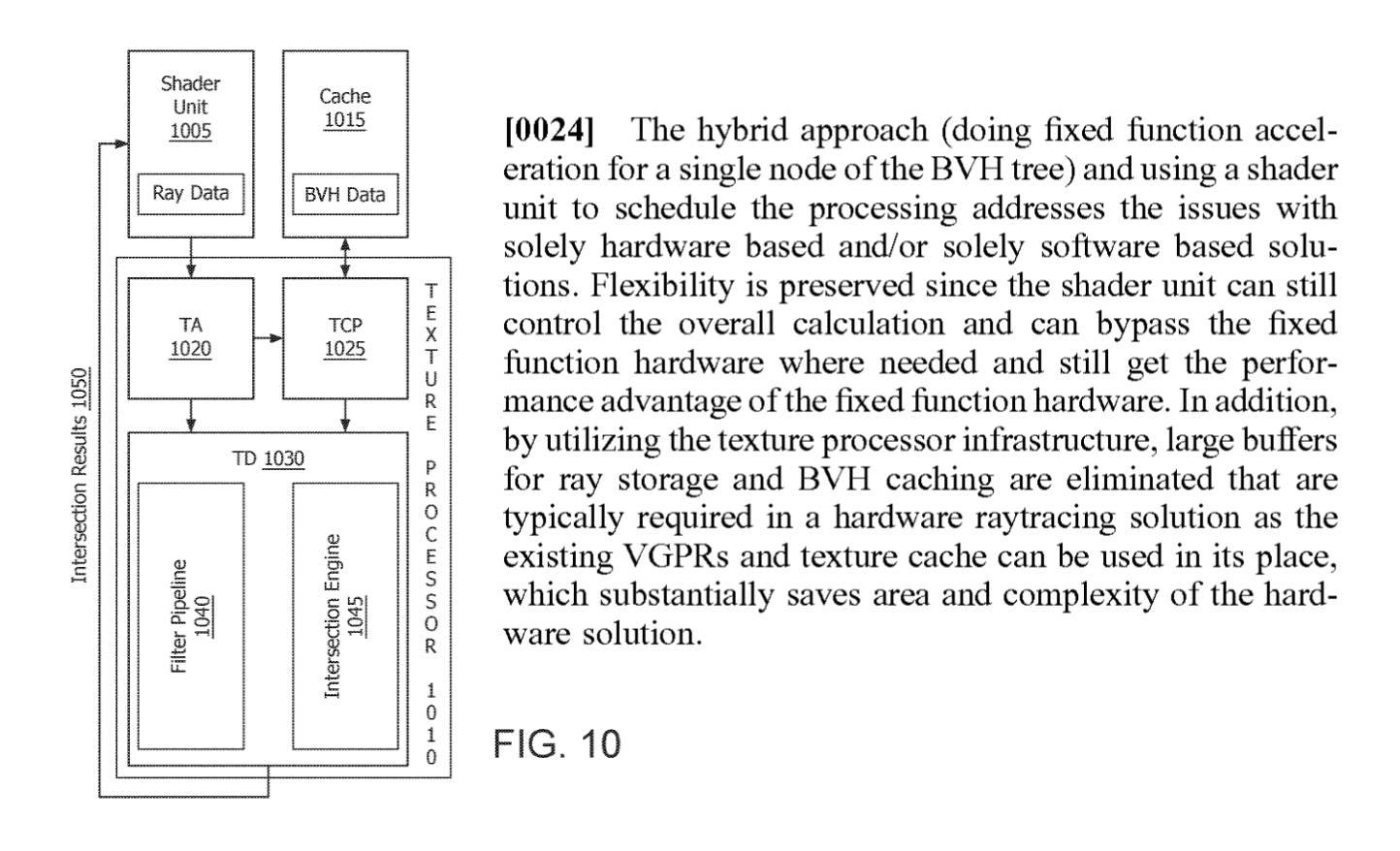 AMD patentó su propia solución de Ray Tracing híbrido para competir con NVIDIA
