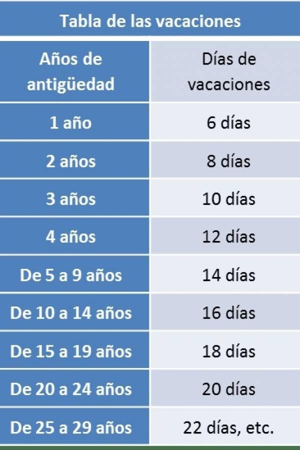 Días de vacaciones en México