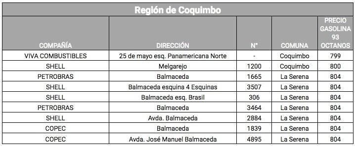 Lista bencina Coquimbo