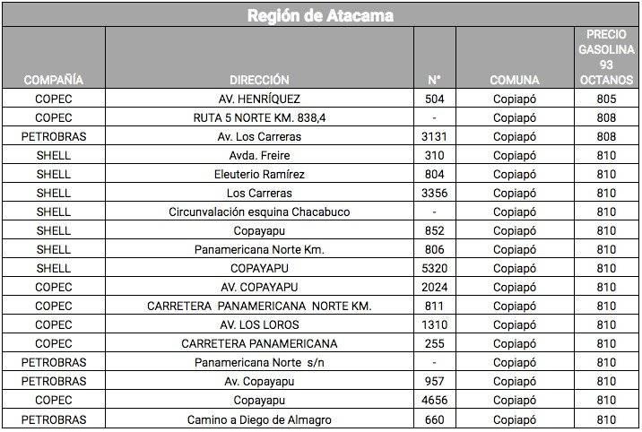 Lista bencinas Atacama