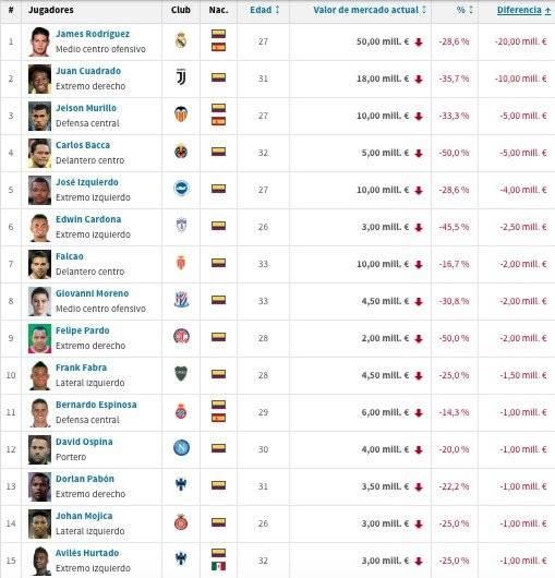 Descenso valor jugadores colombianos para 2019/20