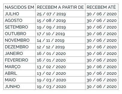 Calendário de pagamento do abono salarial 2019