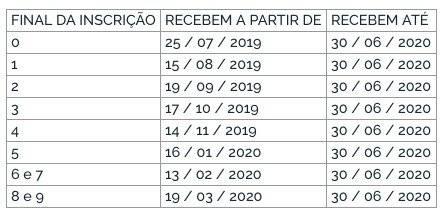 Calendário de pagamento do abono salarial 2019 - Pasep