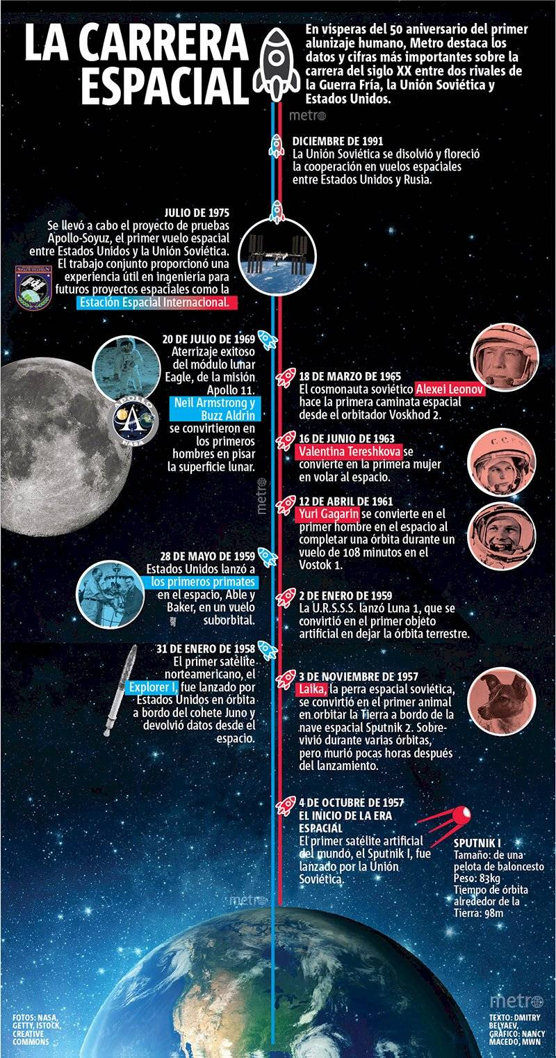 Infografía llegada a la Luna