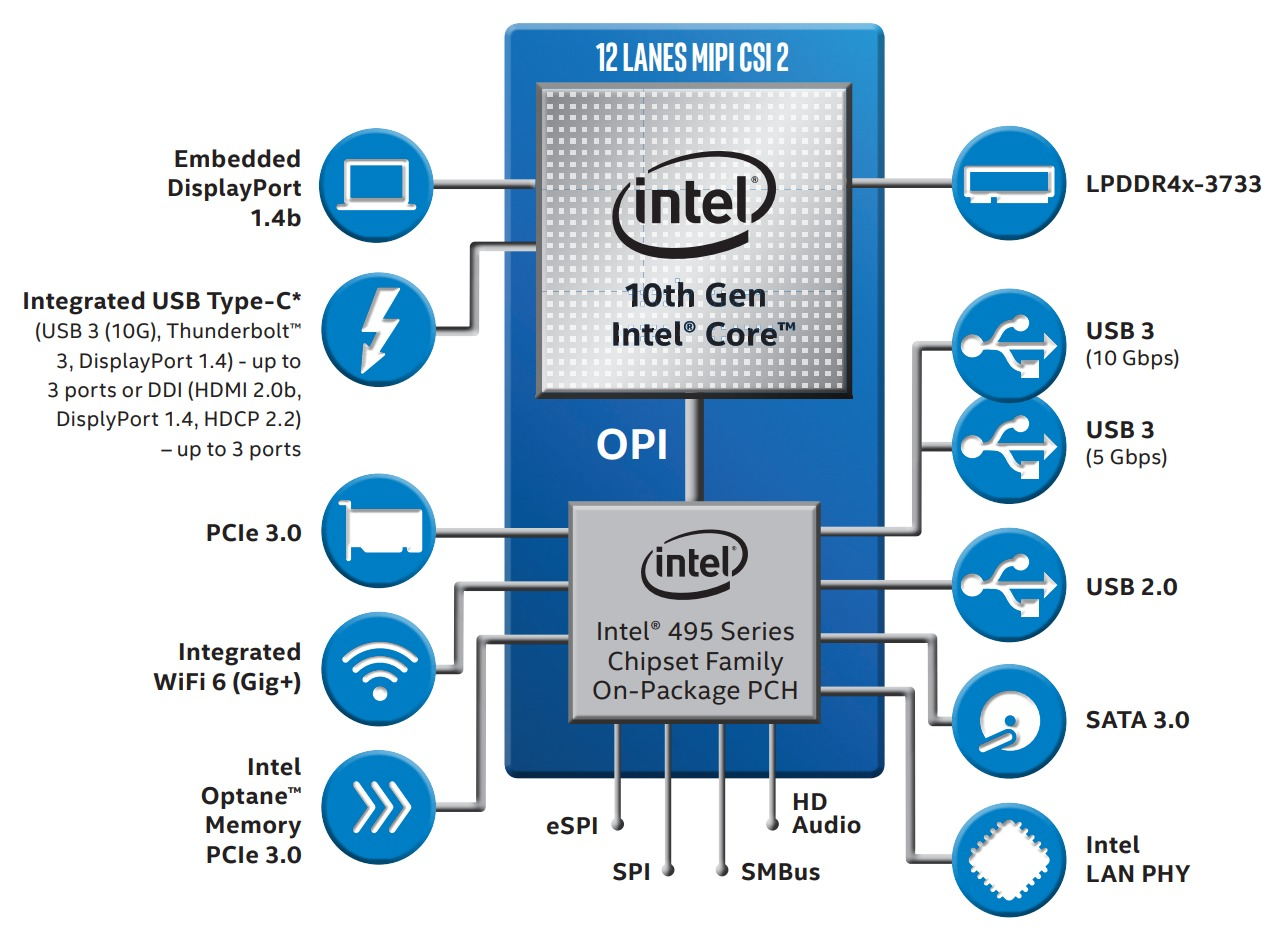 Rumor: un procesador Comet Lake de Intel podría superar a toda la línea Ryzen 3000