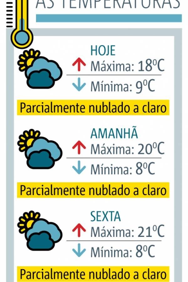 previsão frio