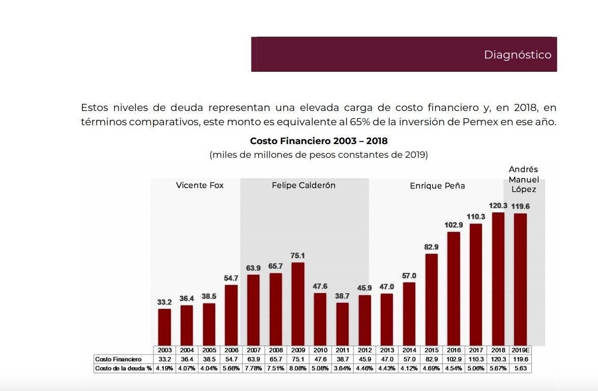 Pemex-costo-financiero